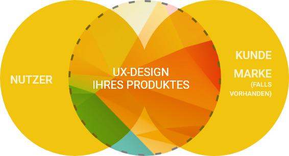Grafik User Service